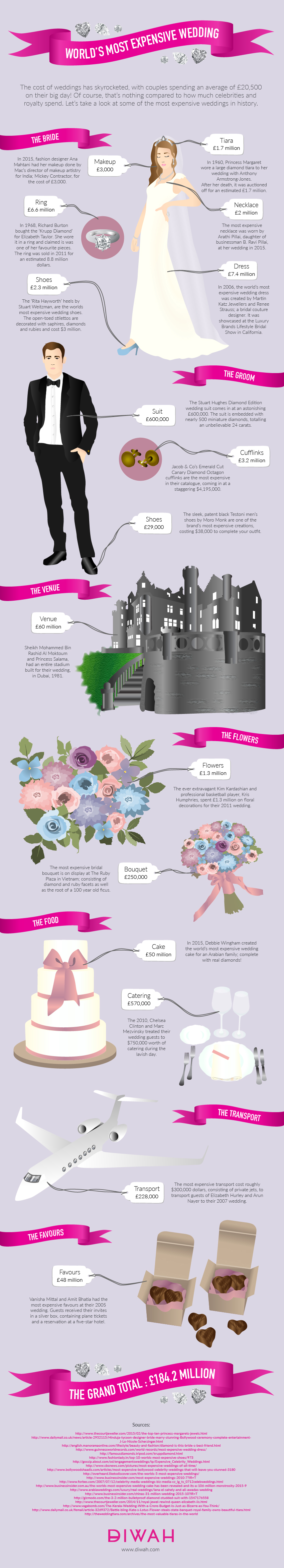 The World's Most Expensive Wedding Infographic at DIWAH.com